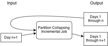 partition-preserving job